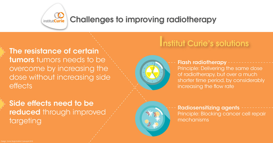 Improving radiotherapy